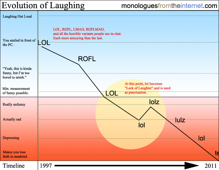 Evolution Of Laughing