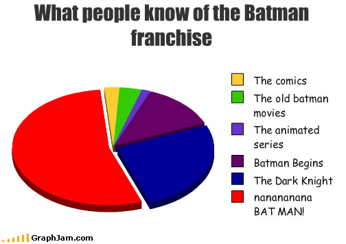 Batman franchise trivia explained