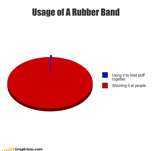 Use of rubber band explained