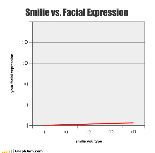 Internet smileys v/s real life smiles