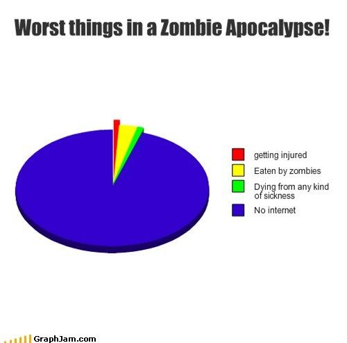 Worst thing to happen during a zombie apocalypse
