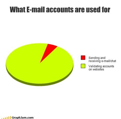 Use of email accounts : funny