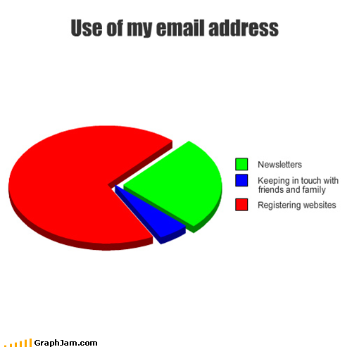 uses of an email address : funny
