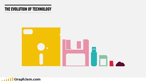 evolution of storage technology