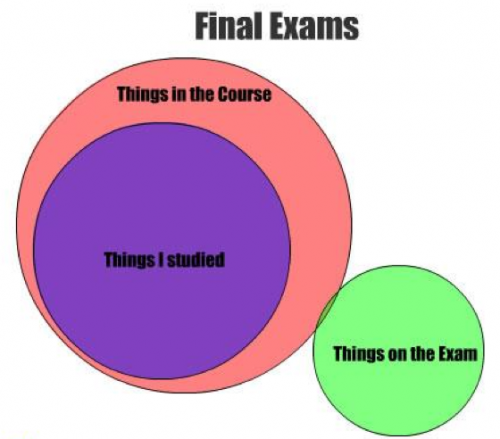 Final exams : explained