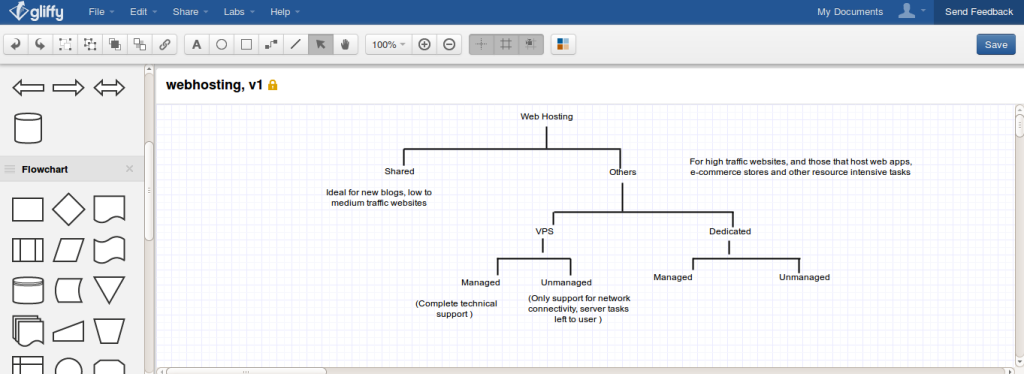 creating diagrams and flowcharts using Gliffy
