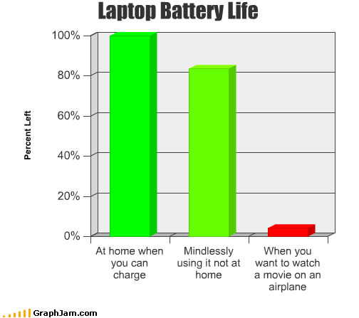 usefulness of laptop battery life : funny