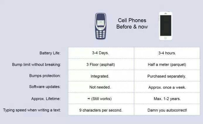 Cellphones : Before v/s Now