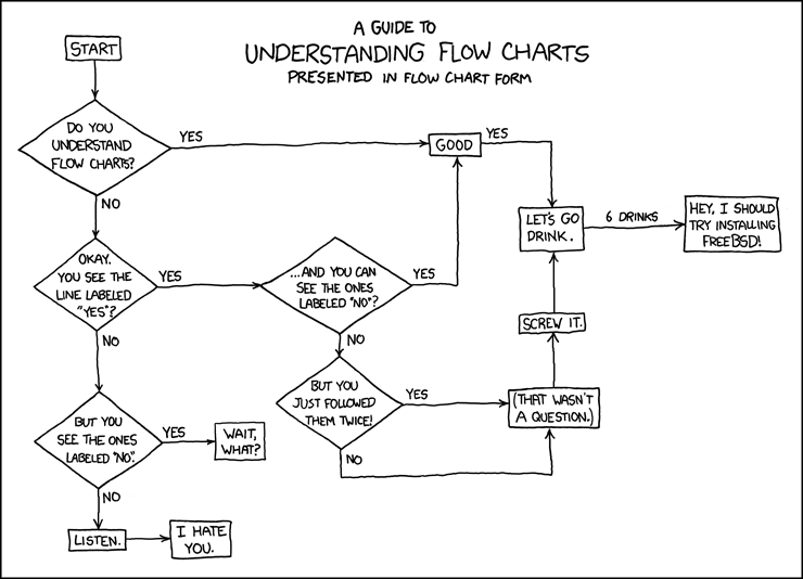 how to understand flowcharts : funny