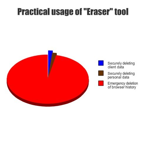 usage pattern of eraser tools : funny