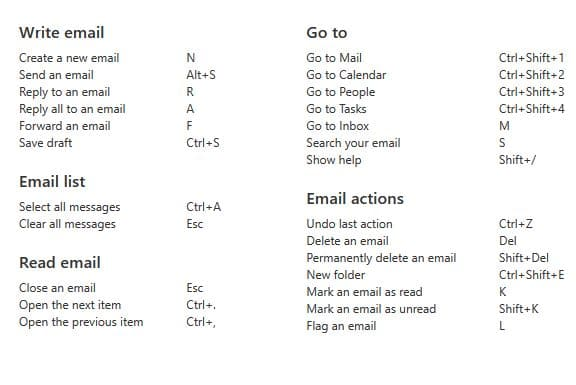 yahoo shortcut key layout in outlook.com