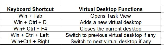 windows 10 keyboard shortcuts for using virtual desktops