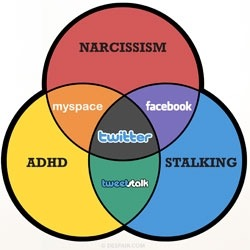 trinity of social networks