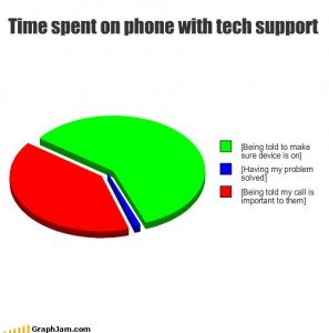 Time spent with tech support explained